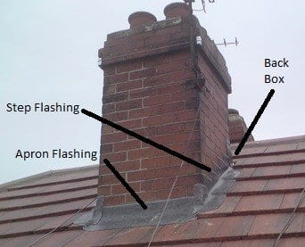 Cost To Replace Leadwork Around A Chimney A Look At Lead