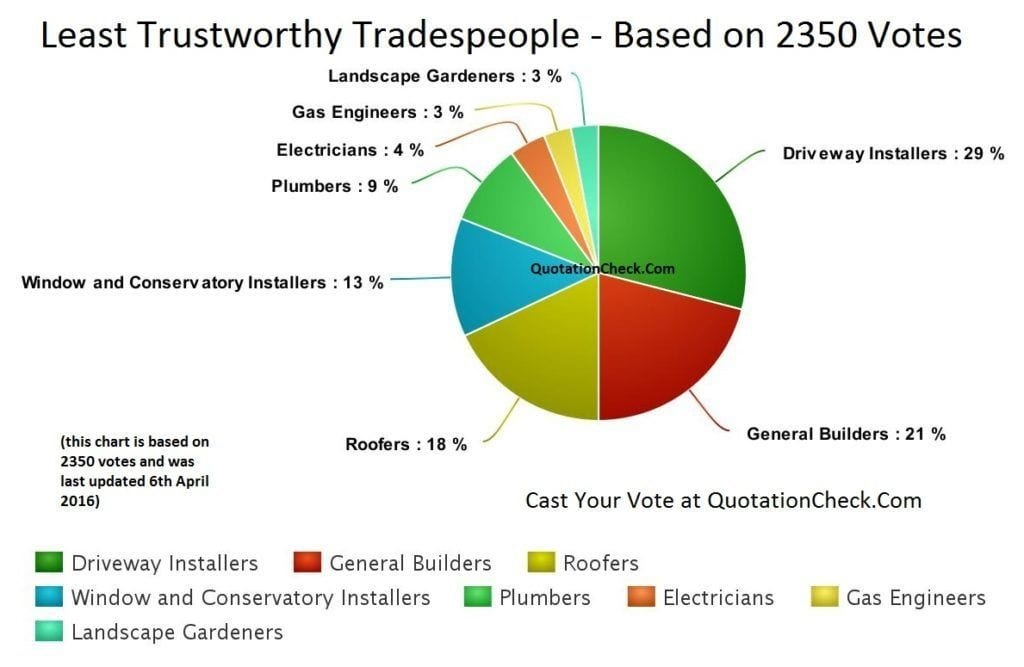 Least trusted tradespeople - chart last updated April 2016