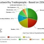 Least Trustworthy Tradespeople in the UK – As Voted by YOU