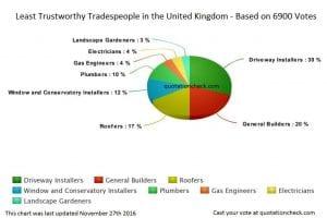 Trustworthy Tradespeople UK