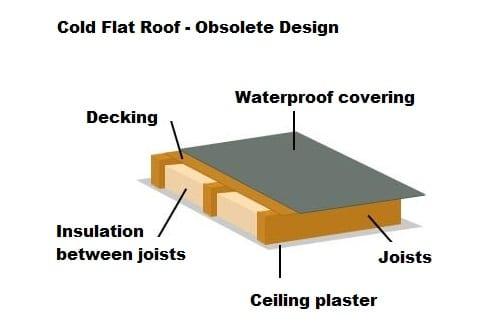Obsolete cold flat roof design