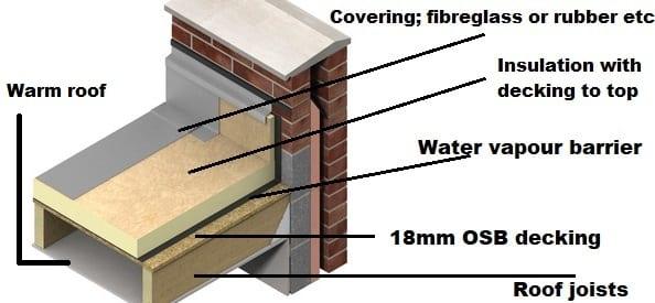 Warm flat roof construction