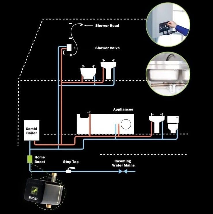 Mains home boost pump