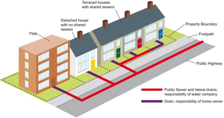 Lateral drain map